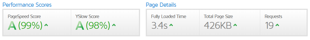 Page load speed and SEO. Google's GT Metrix speed score.