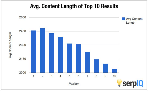 content length matters with SEO