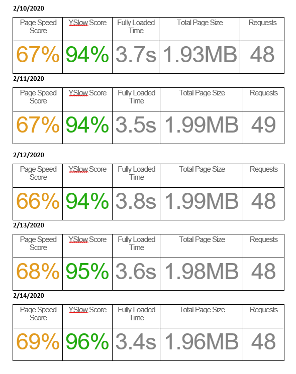 GTMetrix-Baseline-Site-Speed-For-Google-Site-Kit-Research