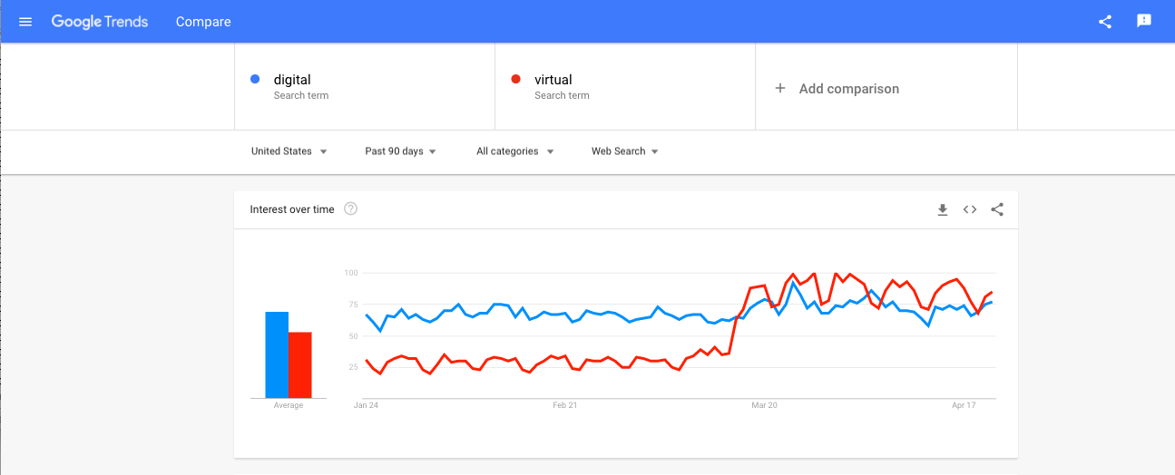Covid Search Changes Google Numbers