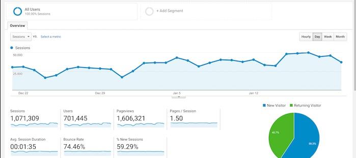 Google Analytics - Free SEO Tools - Data Reporting