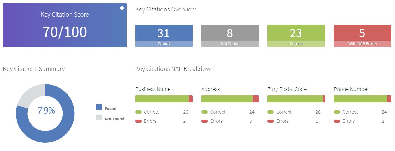 Local Citation Score